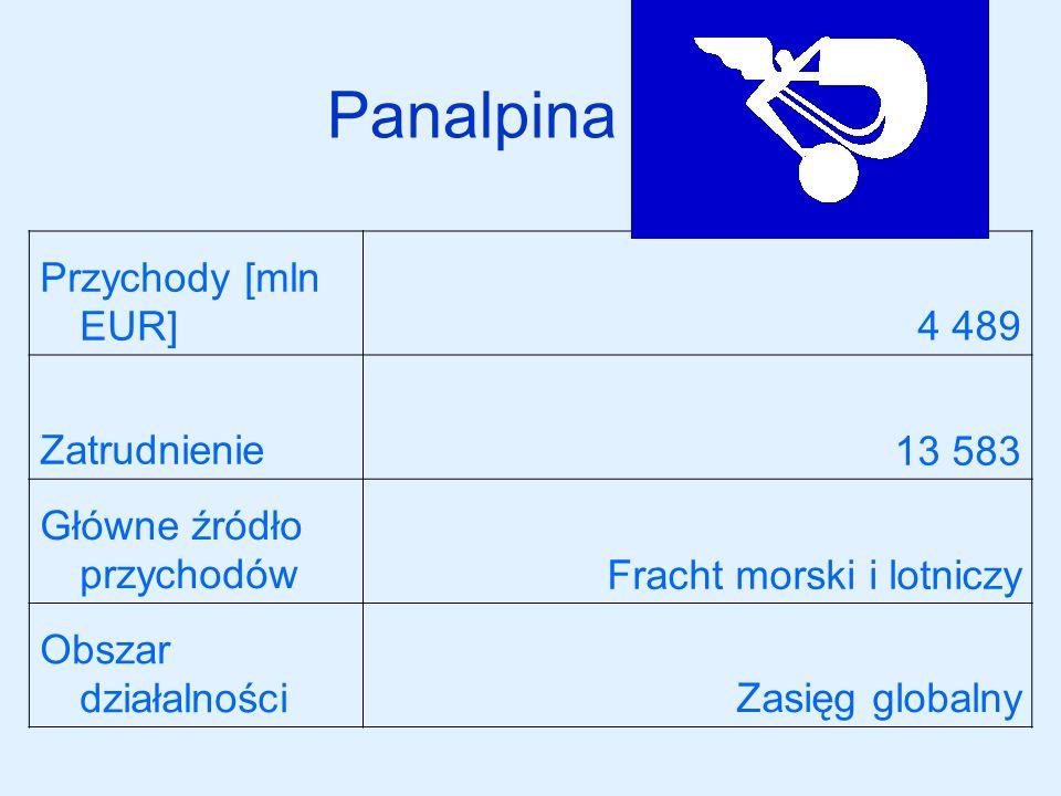 Panalpina Przychody [mln EUR] 4 489 Zatrudnienie 13 583
